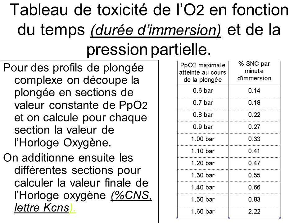 Tableau de toxicité de l'O2 en fonction du temps (durée d'immersion) et de la pression partielle.