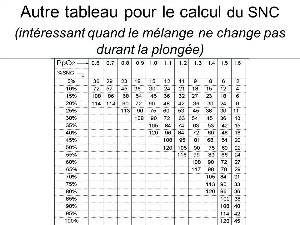 Autre tableau pour le calcul du SNC (intéressant quand le mélange ne change pas durant la plongée)