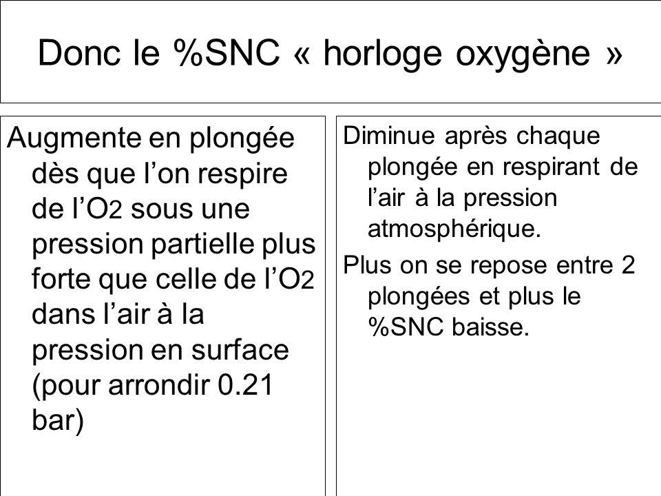 Donc le %SNC « horloge oxygène »