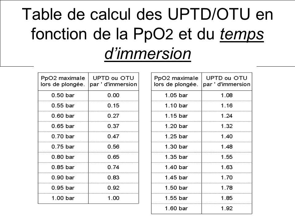 Table de calcul des UPTD/OTU en fonction de la PpO2 et du temps d'immersion