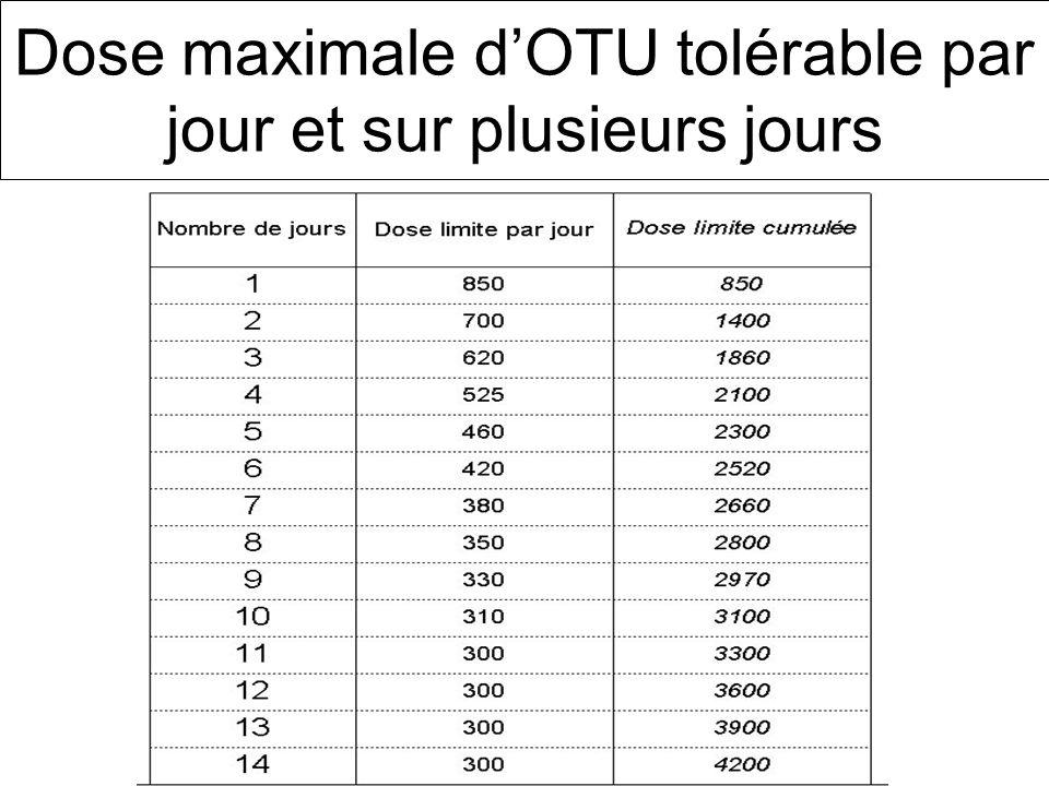 Dose maximale d'OTU tolérable par jour et sur plusieurs jours