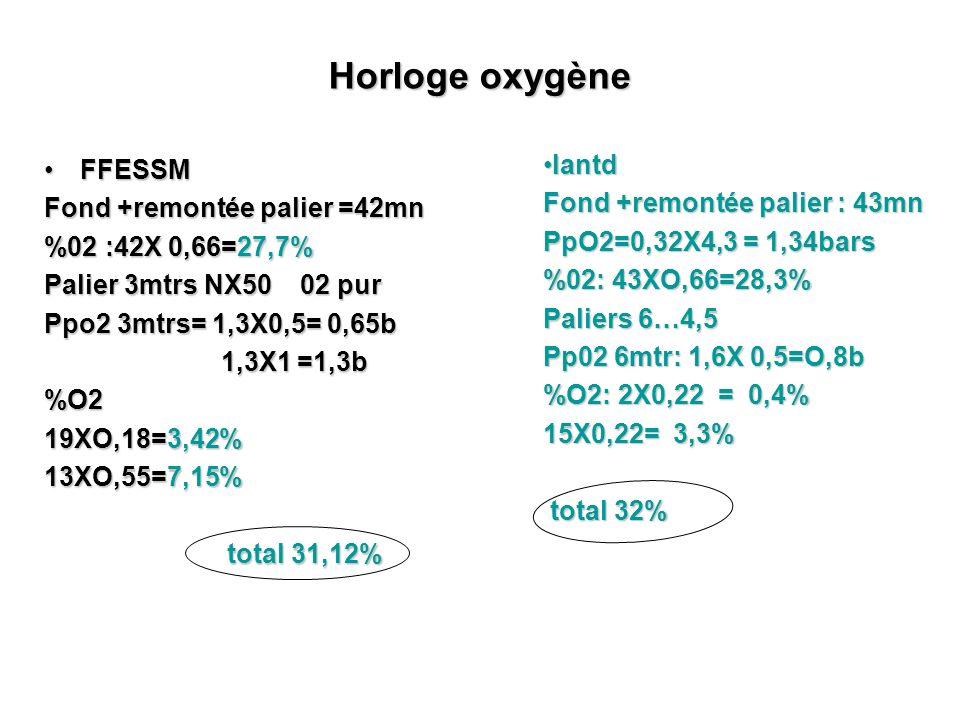 Horloge oxygène Iantd FFESSM Fond +remontée palier : 43mn