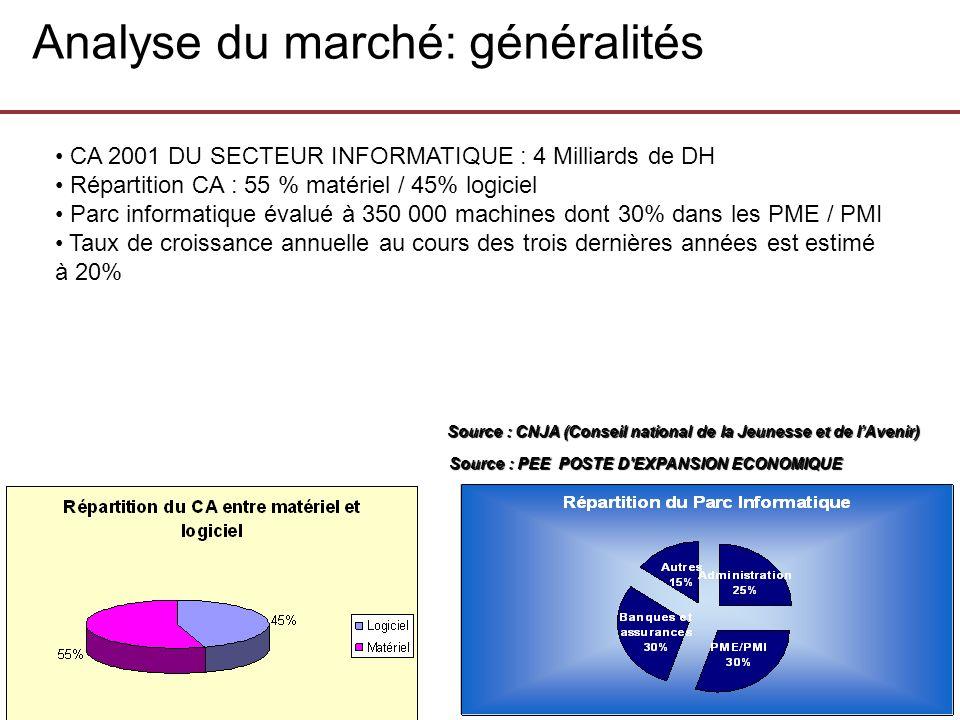 Analyse du marché: généralités