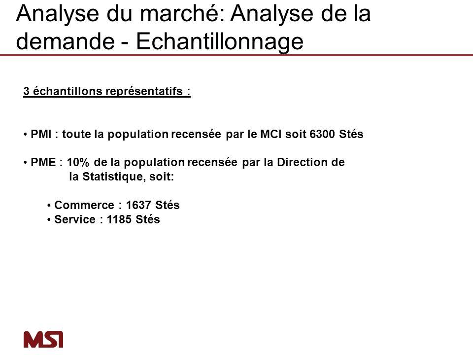 Analyse du marché: Analyse de la demande - Echantillonnage