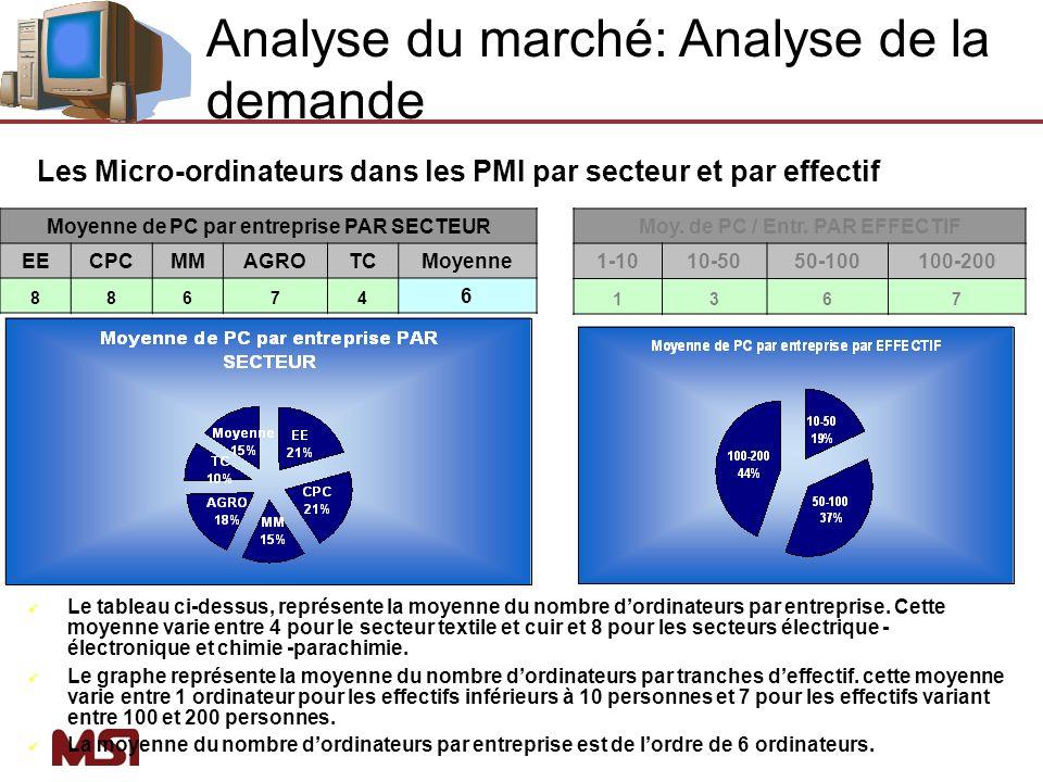 Analyse du marché: Analyse de la demande