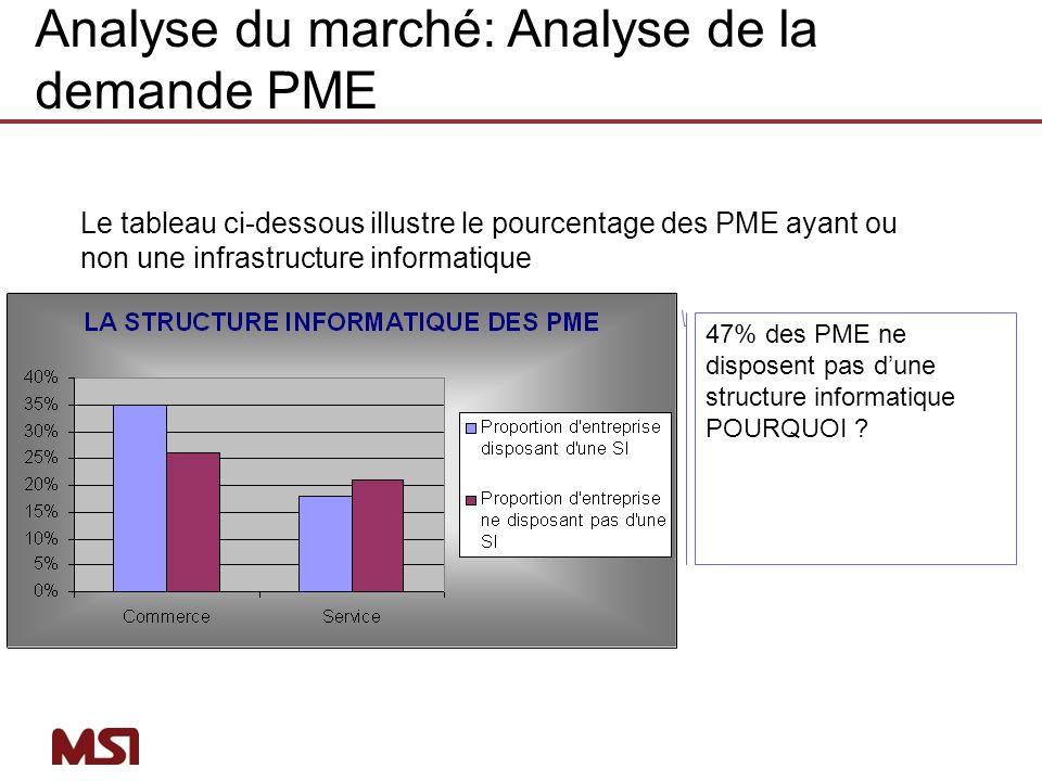 Analyse du marché: Analyse de la demande PME