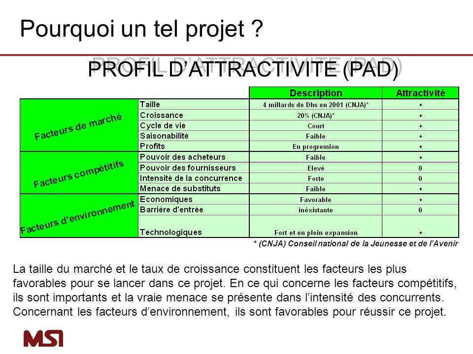Pourquoi un tel projet PROFIL D'ATTRACTIVITE (PAD)