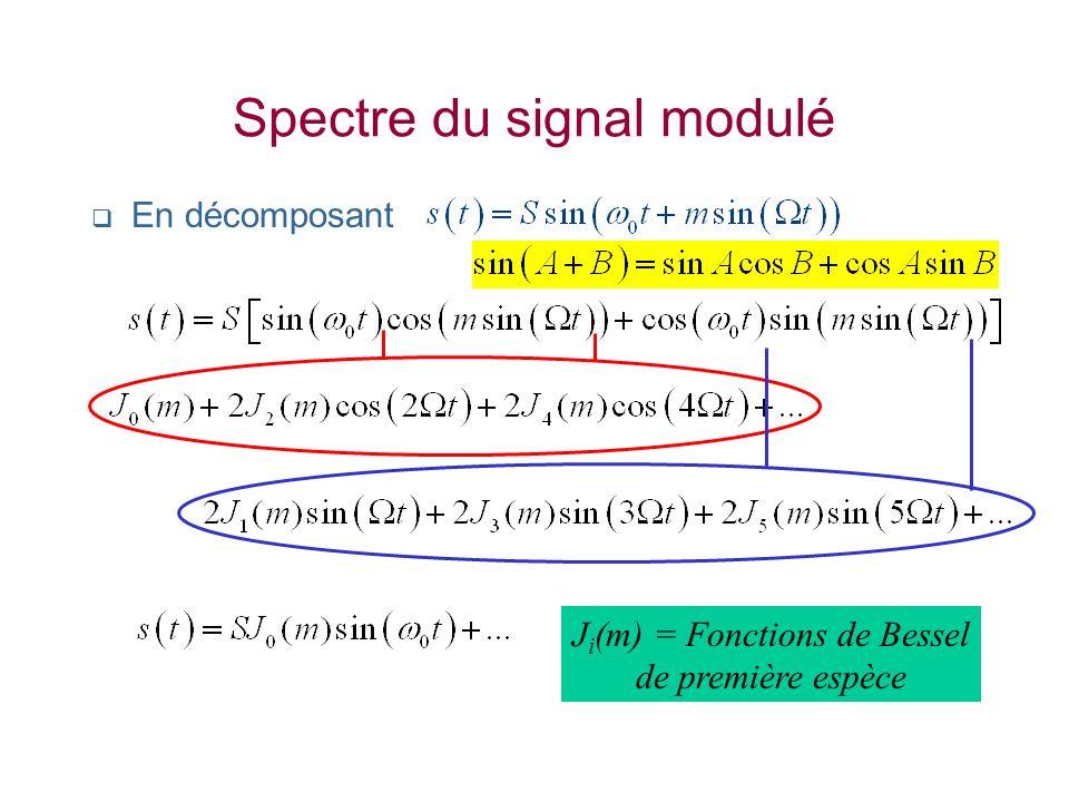 Spectre du signal modulé
