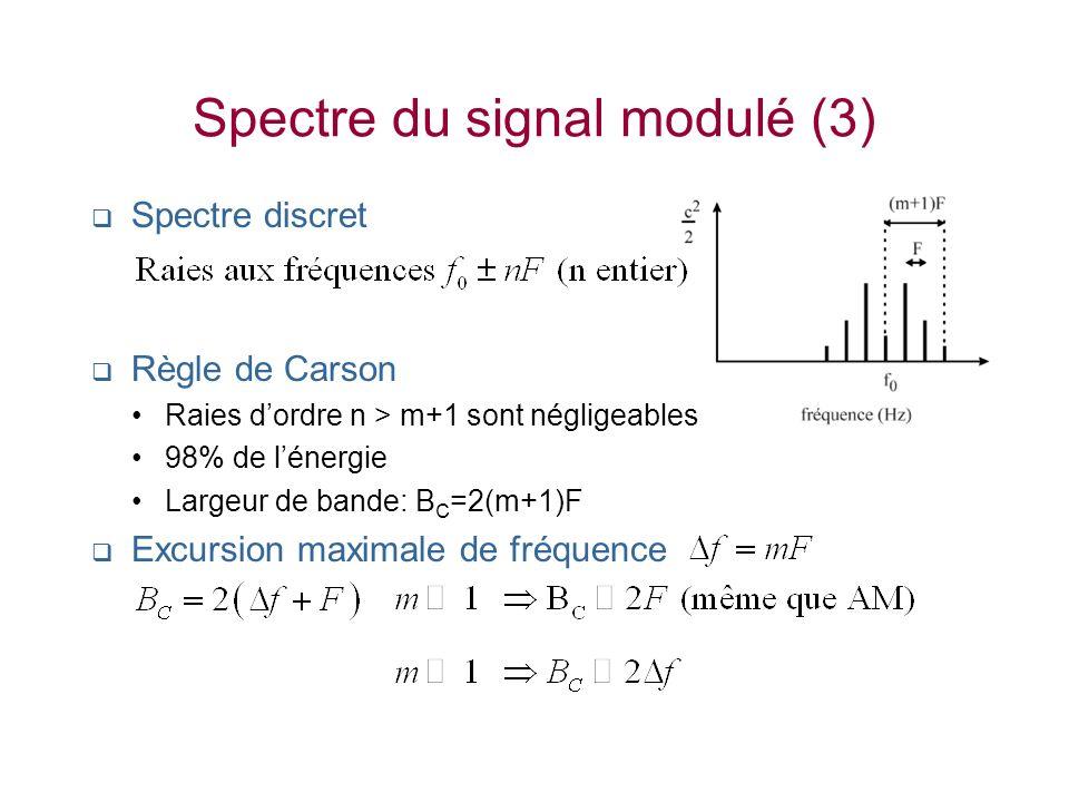 Spectre du signal modulé (3)