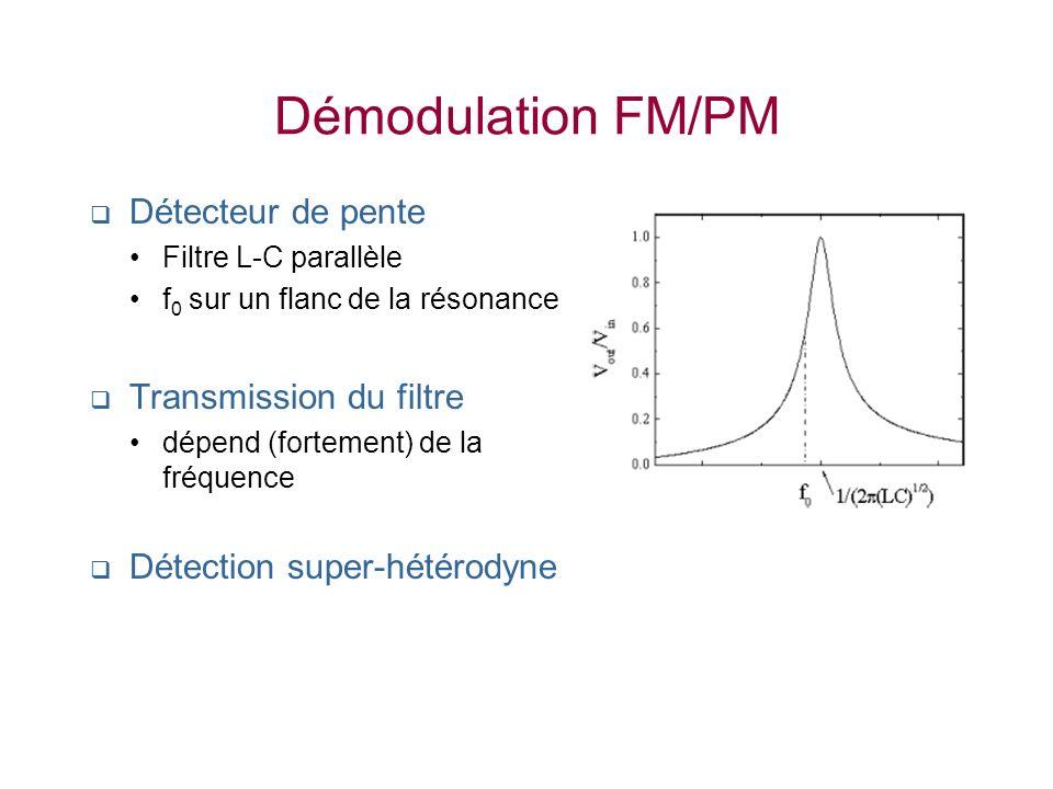 Démodulation FM/PM Détecteur de pente Transmission du filtre