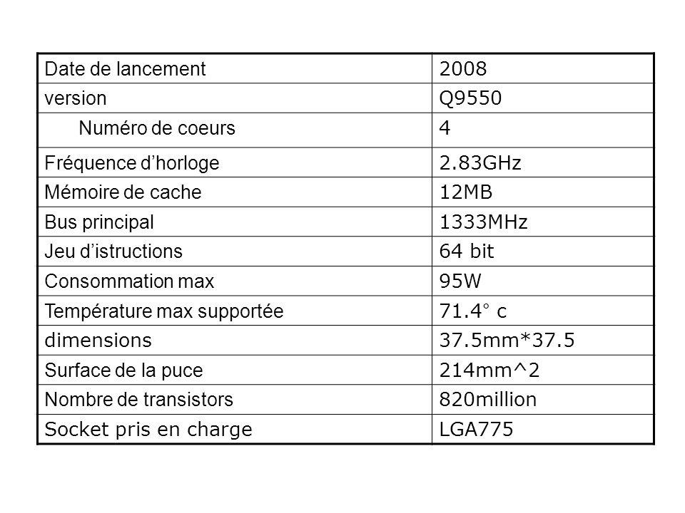 Date de lancement 2008. version. Q9550. Numéro de coeurs. 4. Fréquence d'horloge. 2.83GHz. Mémoire de cache.