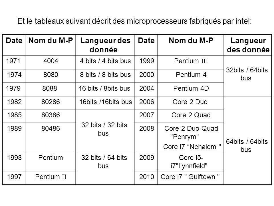 Et le tableaux suivant décrit des microprocesseurs fabriqués par intel:
