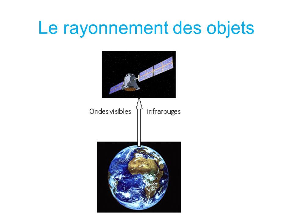 Le rayonnement des objets