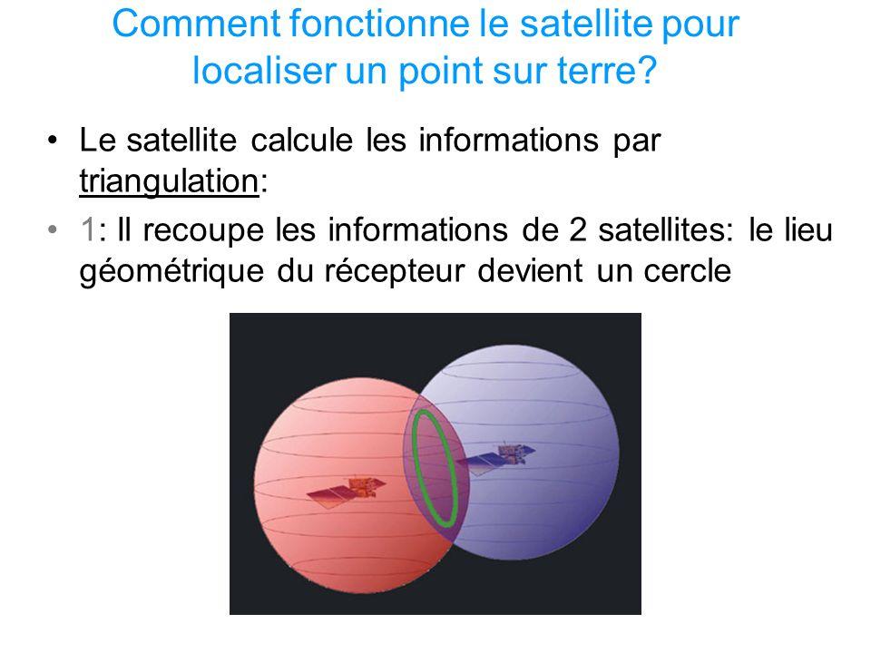 Comment fonctionne le satellite pour localiser un point sur terre