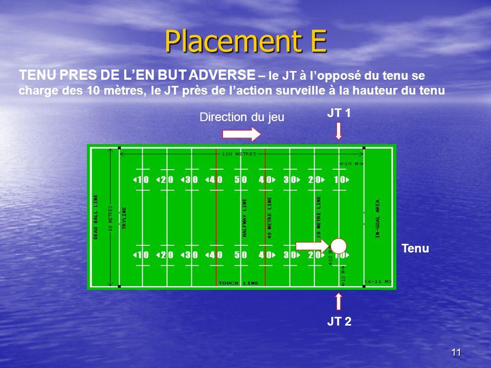 Placement E TENU PRES DE L'EN BUT ADVERSE – le JT à l'opposé du tenu se charge des 10 mètres, le JT près de l'action surveille à la hauteur du tenu.
