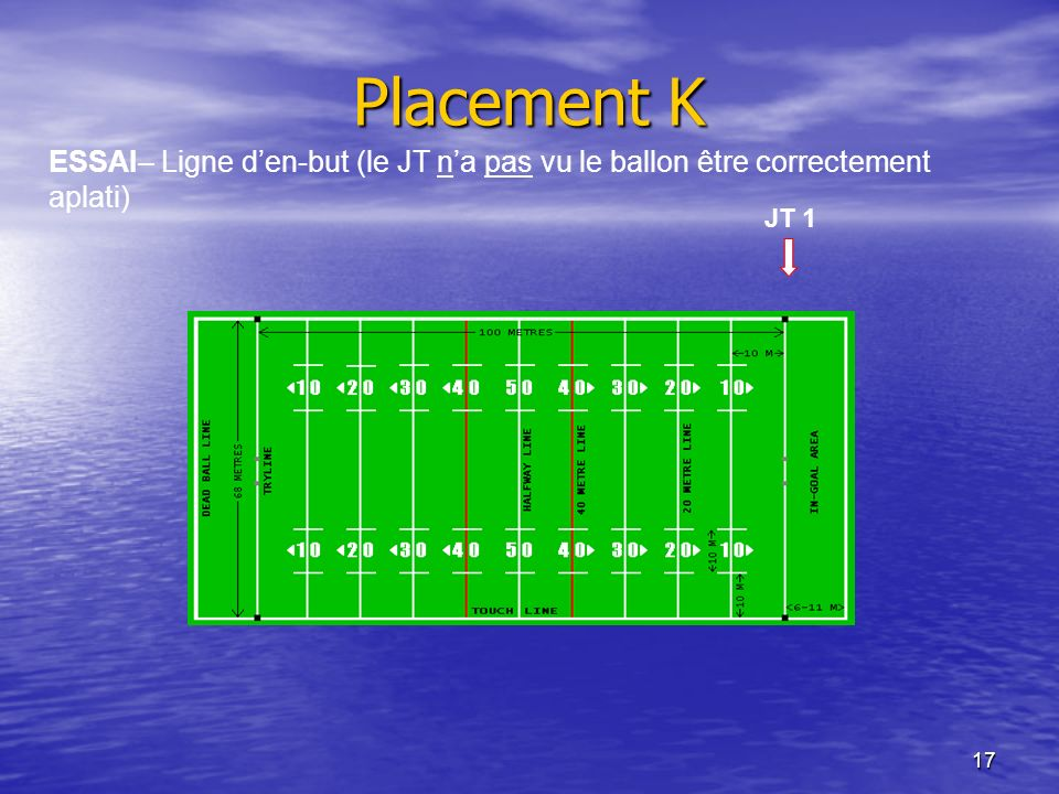 Placement K ESSAI– Ligne d'en-but (le JT n'a pas vu le ballon être correctement aplati) JT 1
