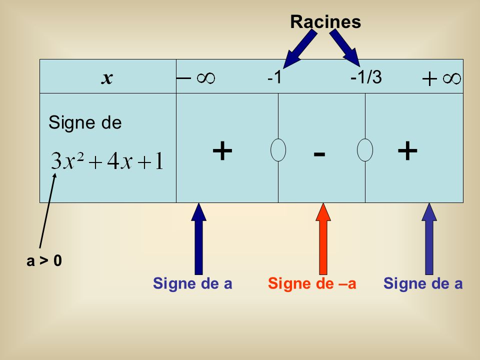 + - + x Racines Signe de -1 -1/3 a > 0