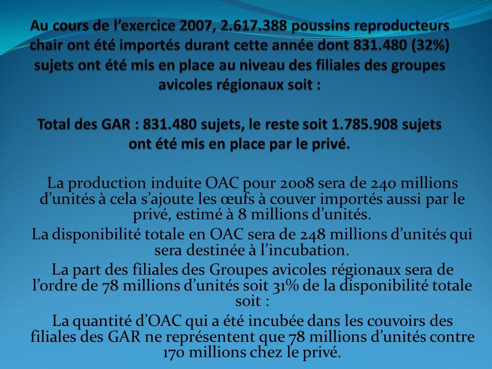 Au cours de l'exercice 2007, 2.617.388 poussins reproducteurs chair ont été importés durant cette année dont 831.480 (32%) sujets ont été mis en place au niveau des filiales des groupes avicoles régionaux soit : Total des GAR : 831.480 sujets, le reste soit 1.785.908 sujets ont été mis en place par le privé.
