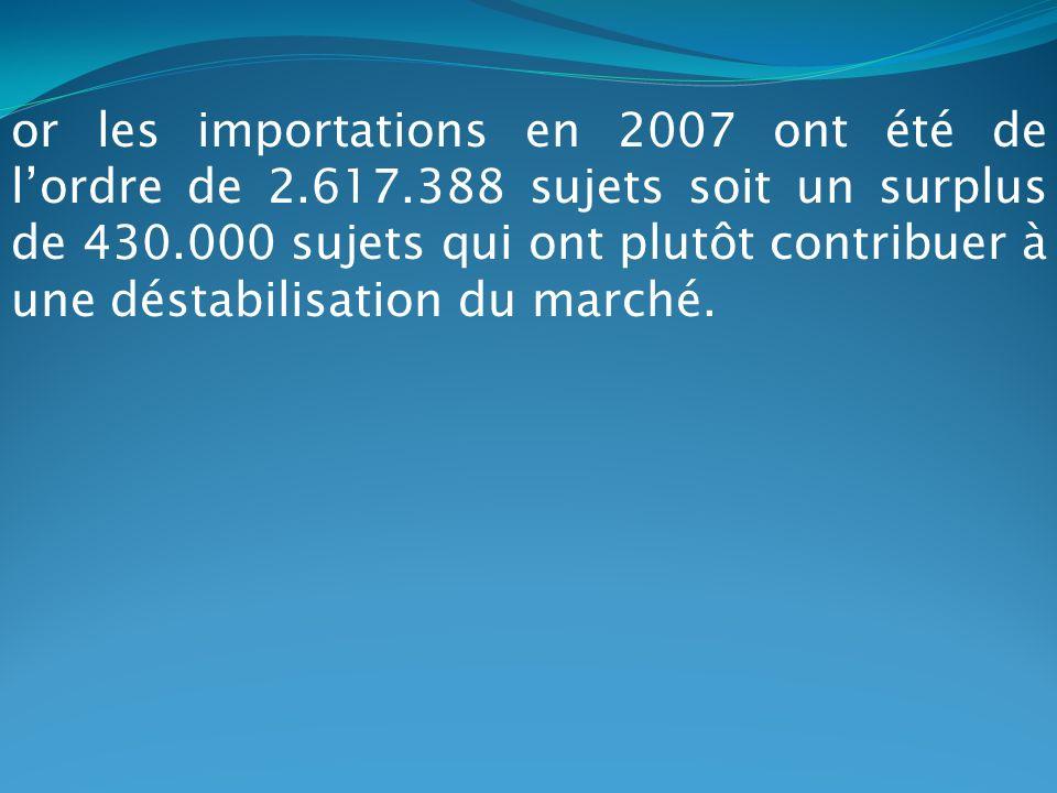 or les importations en 2007 ont été de l'ordre de 2. 617