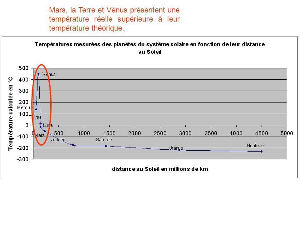 Mars, la Terre et Vénus présentent une température réelle supérieure à leur température théorique.