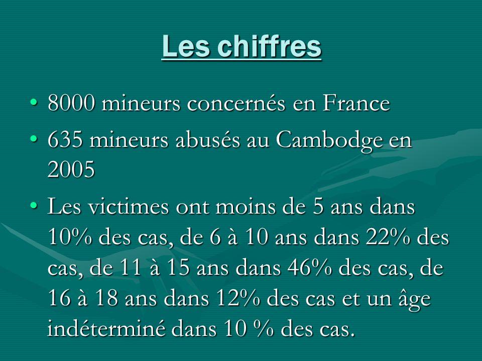 Les chiffres 8000 mineurs concernés en France