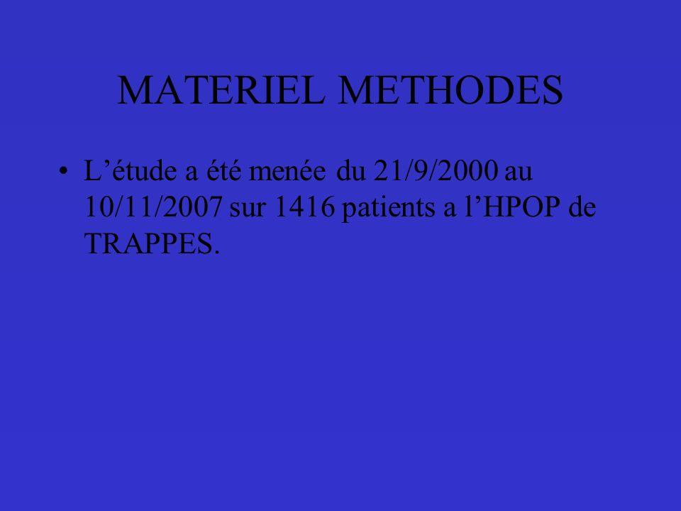 MATERIEL METHODES L'étude a été menée du 21/9/2000 au 10/11/2007 sur 1416 patients a l'HPOP de TRAPPES.