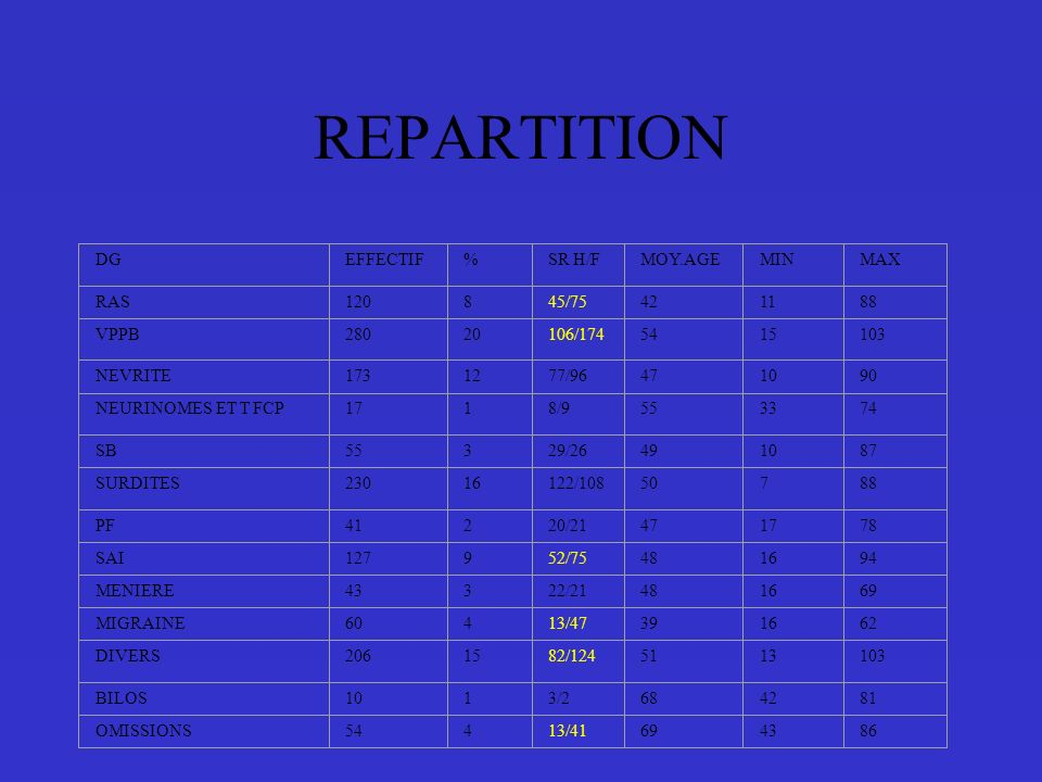 REPARTITION DG EFFECTIF % SR H/F MOY.AGE MIN MAX RAS 120 8 45/75 42 11