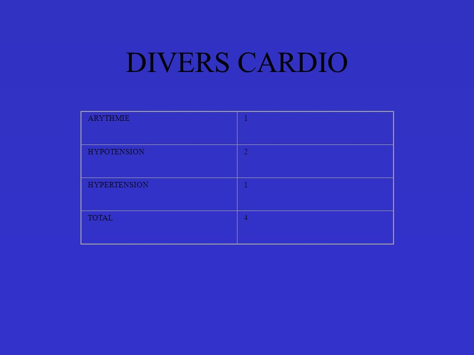 DIVERS CARDIO ARYTHMIE 1 HYPOTENSION 2 HYPERTENSION TOTAL 4
