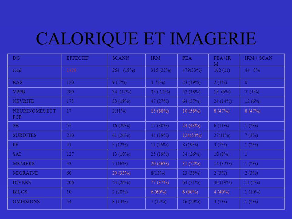 CALORIQUE ET IMAGERIE DG EFFECTIF SCANN IRM PEA PEA+IRM IRM + SCAN
