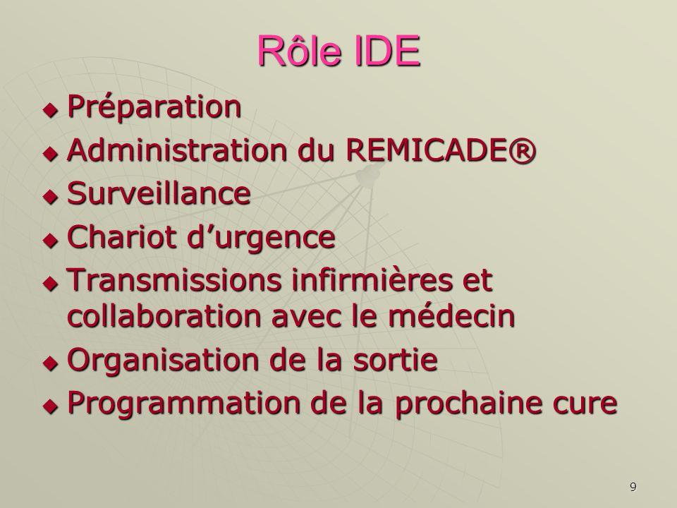 Rôle IDE Préparation Administration du REMICADE® Surveillance