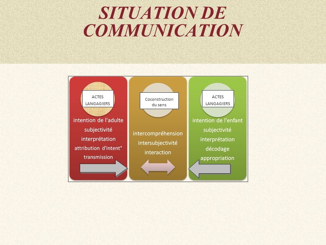 SITUATION DE COMMUNICATION