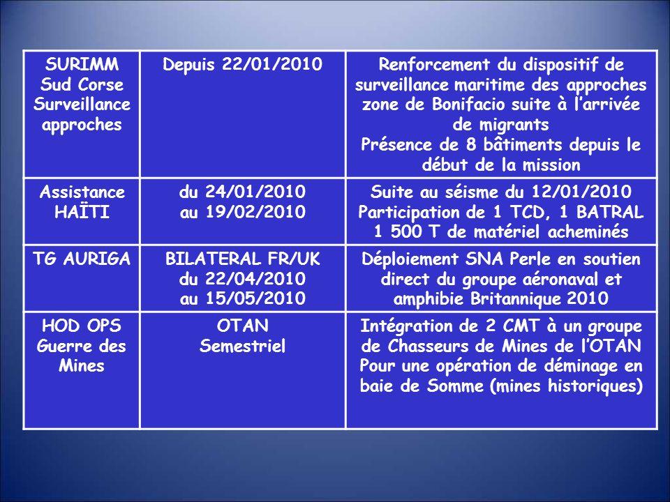 Surveillance approches Depuis 22/01/2010