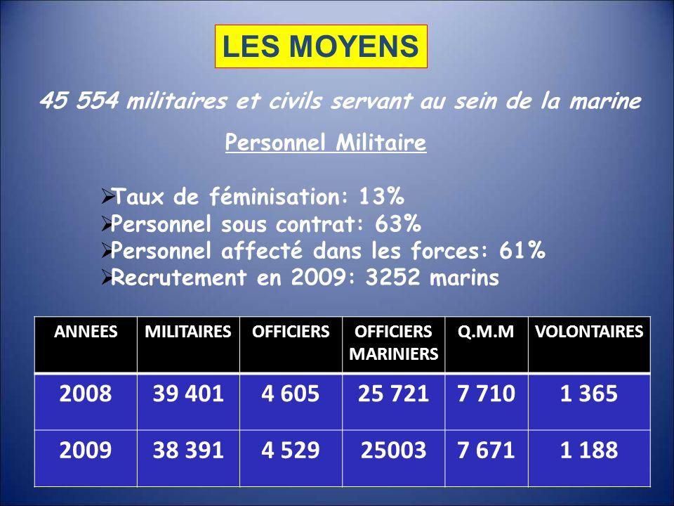 45 554 militaires et civils servant au sein de la marine