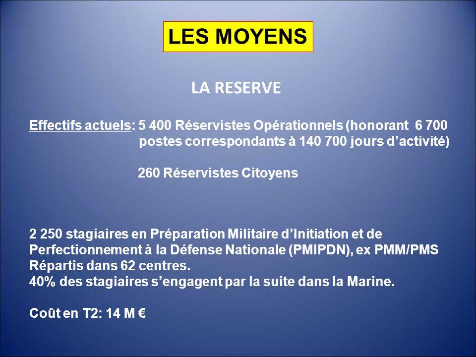 LES MOYENS LA RESERVE. Effectifs actuels: 5 400 Réservistes Opérationnels (honorant 6 700. postes correspondants à 140 700 jours d'activité)