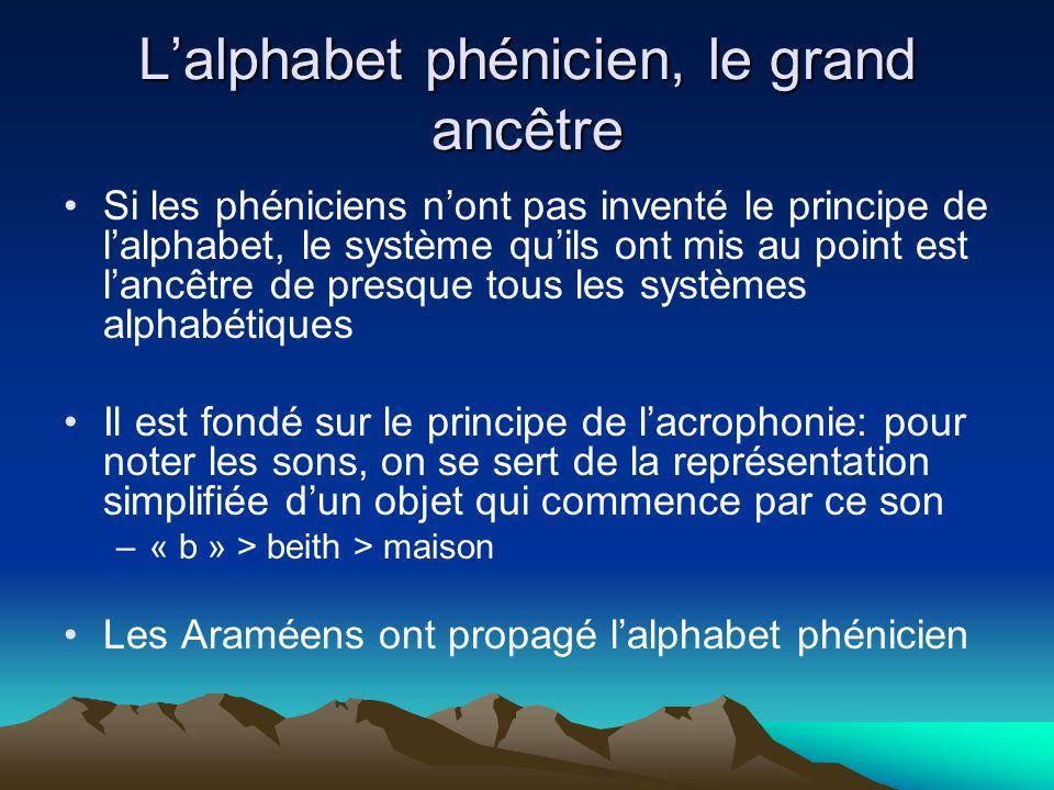 L'alphabet phénicien, le grand ancêtre