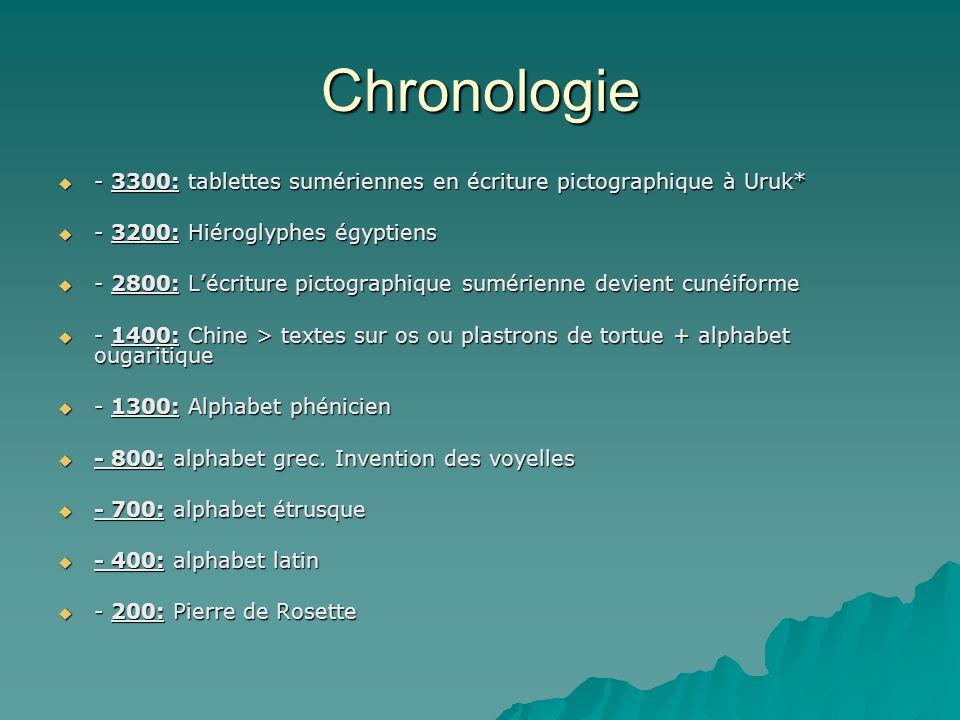 Chronologie - 3300: tablettes sumériennes en écriture pictographique à Uruk* - 3200: Hiéroglyphes égyptiens.