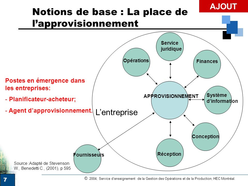 Notions de base : La place de l'approvisionnement
