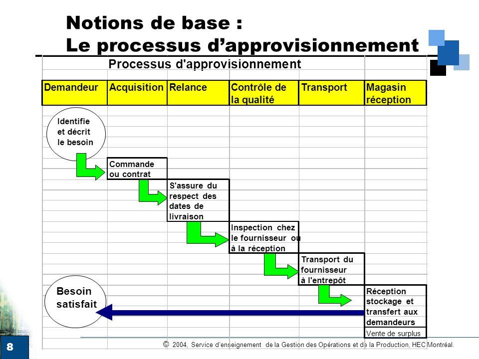 Notions de base : Le processus d'approvisionnement