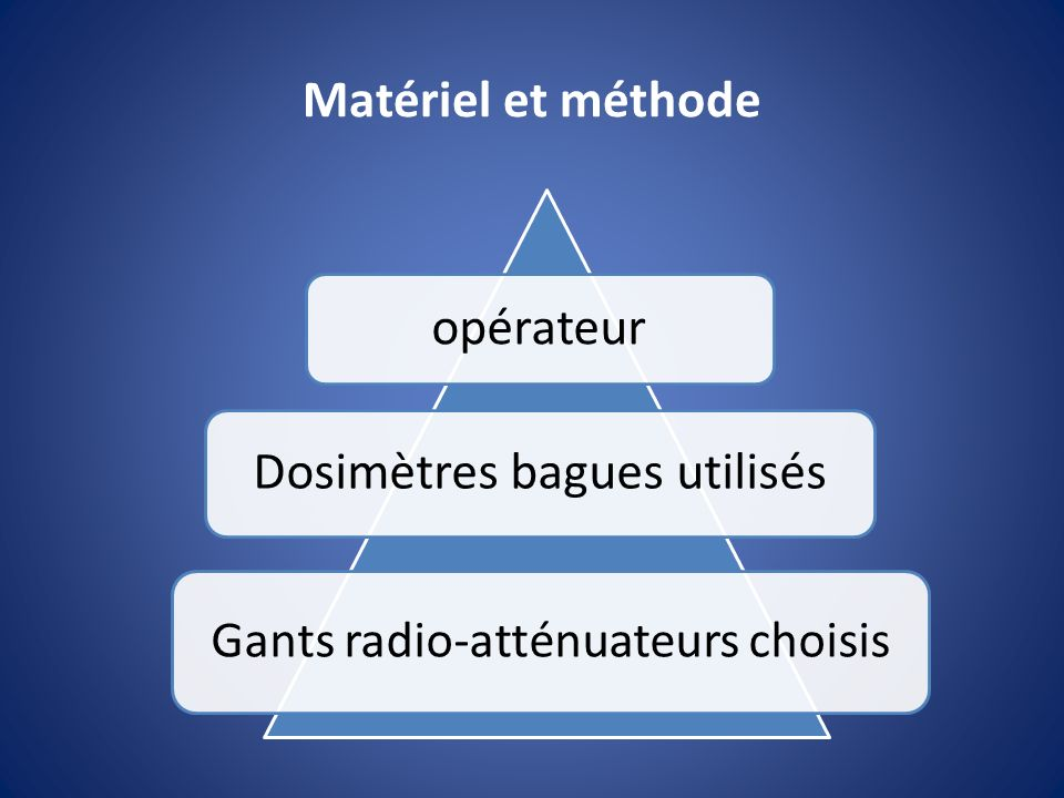 Matériel et méthode opérateur Dosimètres bagues utilisés