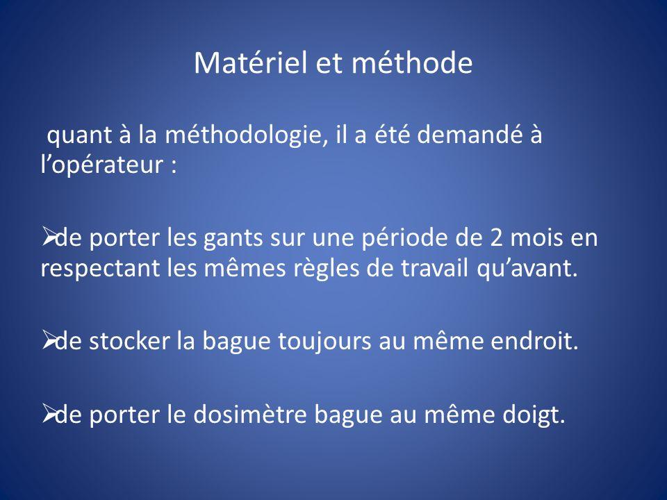 Matériel et méthode quant à la méthodologie, il a été demandé à l'opérateur :