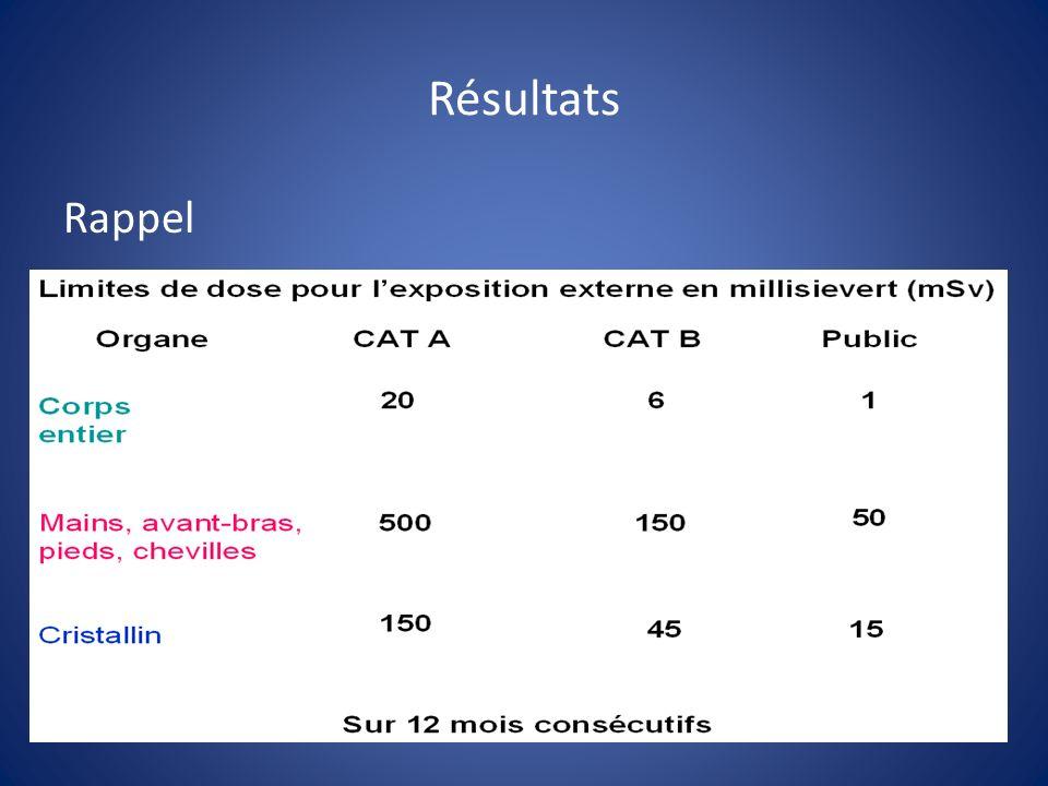 Résultats Rappel