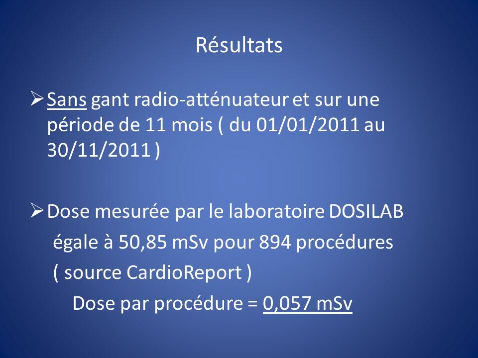 Résultats Sans gant radio-atténuateur et sur une période de 11 mois ( du 01/01/2011 au 30/11/2011 )