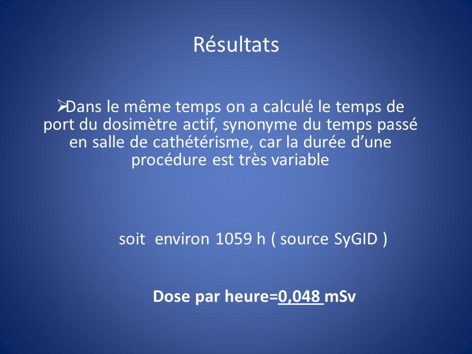 soit environ 1059 h ( source SyGID )