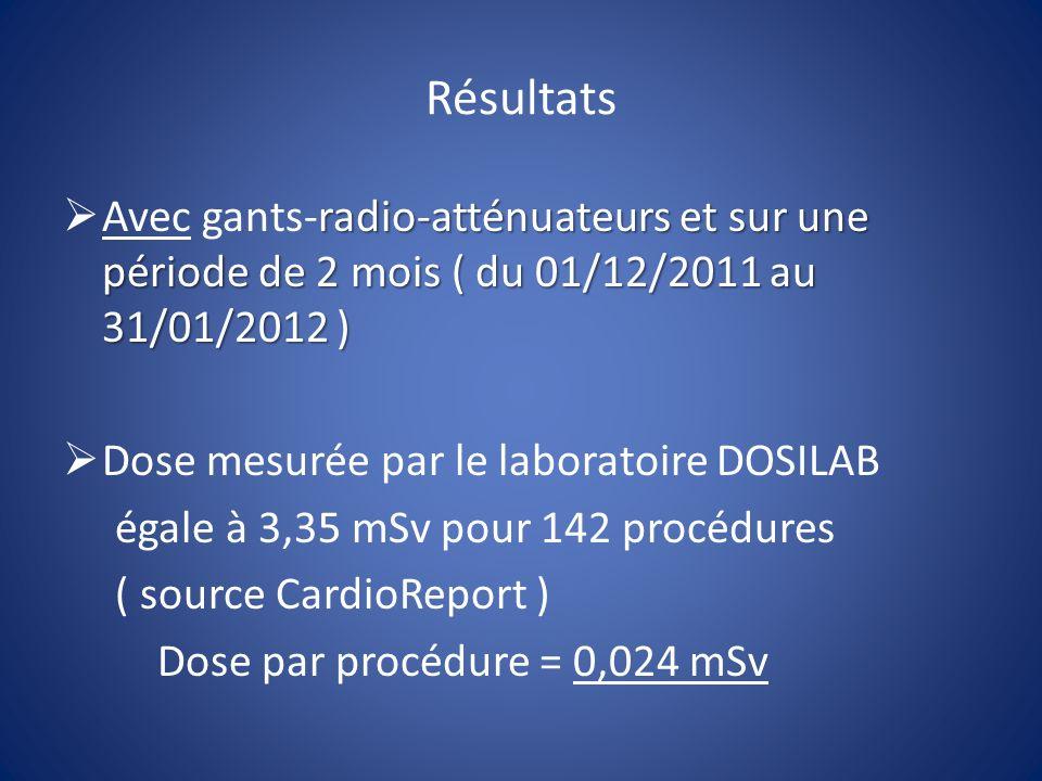 Résultats Avec gants-radio-atténuateurs et sur une période de 2 mois ( du 01/12/2011 au 31/01/2012 )