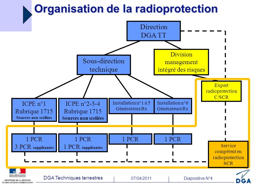 Organisation de la radioprotection