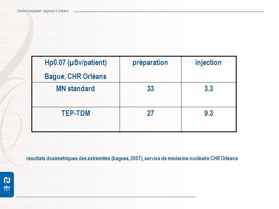Hp0.07 (µSv/patient) Bague, CHR Orléans préparation injection