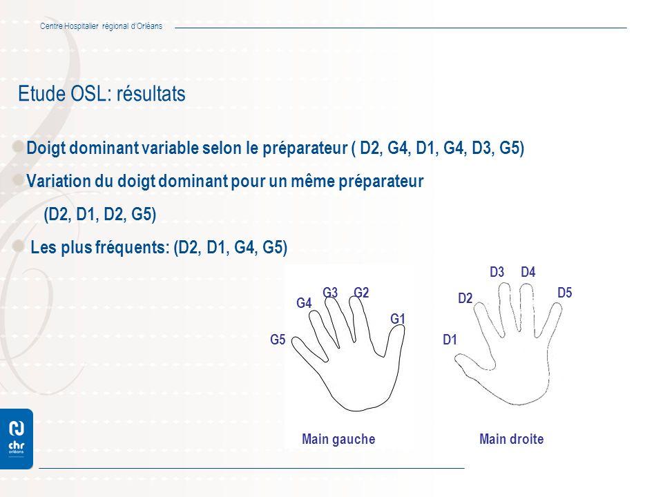 Etude OSL: résultats Doigt dominant variable selon le préparateur ( D2, G4, D1, G4, D3, G5) Variation du doigt dominant pour un même préparateur.