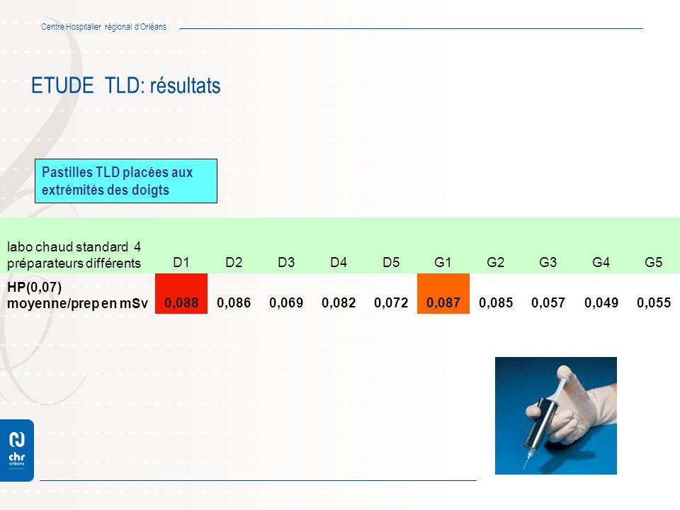 ETUDE TLD: résultats Pastilles TLD placées aux extrémités des doigts