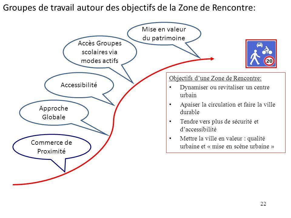 Groupes de travail autour des objectifs de la Zone de Rencontre: