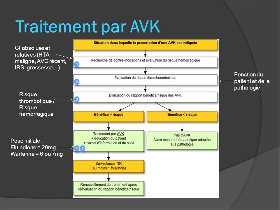 Traitement par AVK CI absolues et relatives (HTA maligne, AVC récent, IRS, grossesse…) Fonction du patient et de la pathologie.